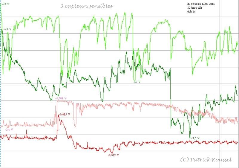 3 capteurs différents Rouge et rose sont enregistrés en entrée et en sortie d'un amplificateur opérationnel...