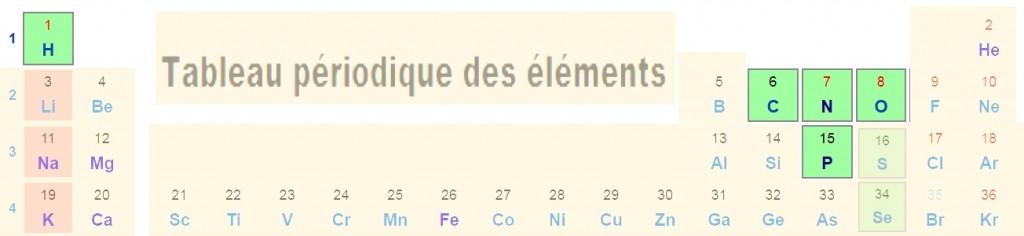 Le haut du tableau périodique des éléments et les emplacement des membres du club des 5 (en vert, les non-métaux)